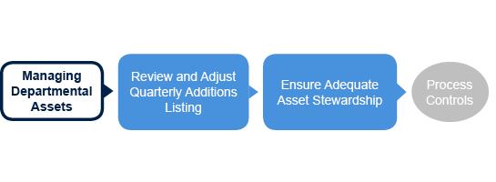 assets managing departmental assets