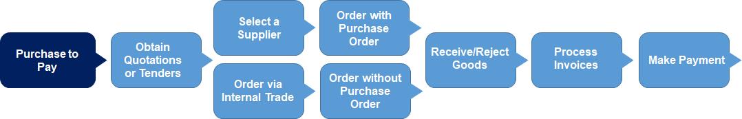 p2p process flow diagram