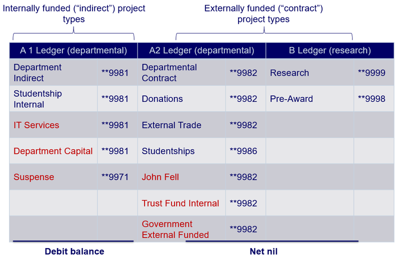 Auto-accounting for departmental projects