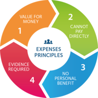 Expenses Principles Logo. 1: value for money. 2: cannot pay directly.  3: no personal benefit. 4: evidence required.
